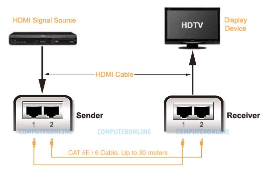 Monitors: HDMI Extender over Cat-5e / Cat-6 LAN Cable, [T